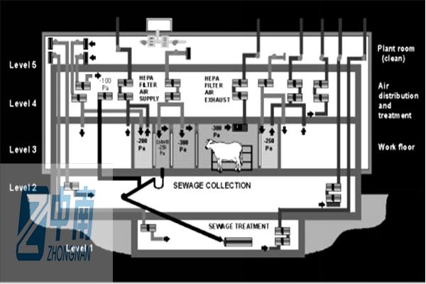装修设计标准-中南实验室建设